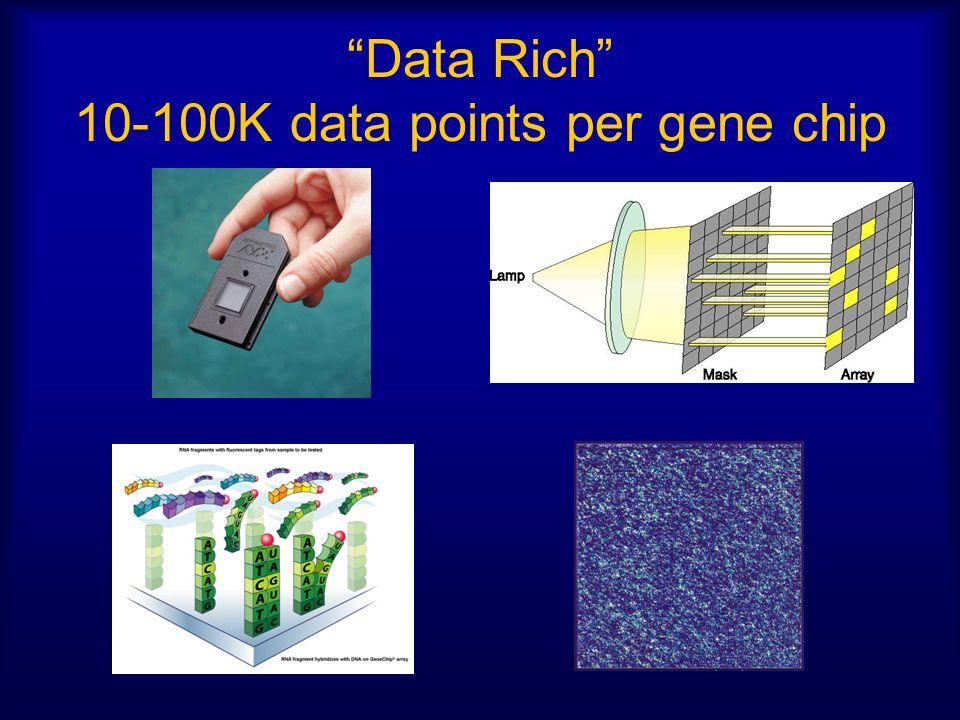 """Data Rich"" 10-100K data points per gene chip"