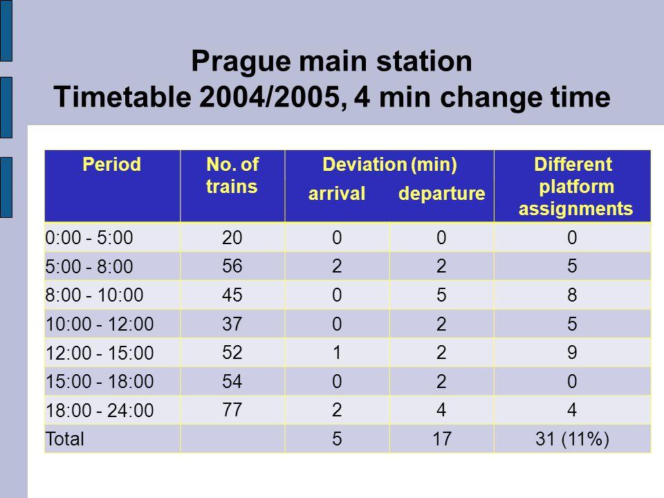 Prague main station Timetable 2004/2005, 4 min change time PeriodNo.