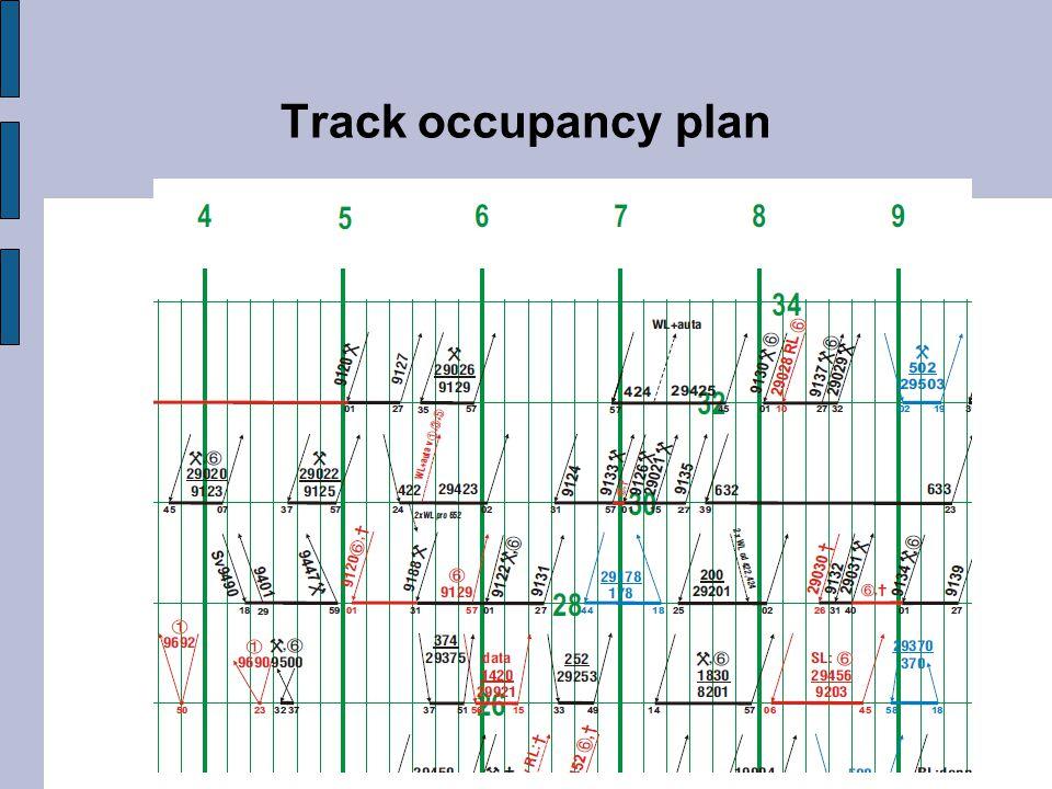 Track occupancy plan