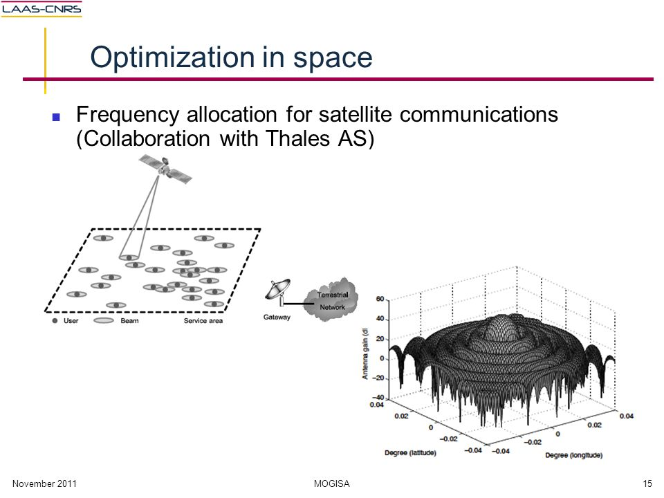 November 2011MOGISA15 Optimization in space Frequency allocation for satellite communications (Collaboration with Thales AS)