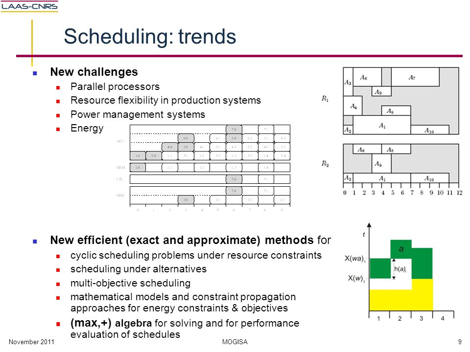 November 2011MOGISA9 Scheduling: trends New challenges Parallel processors Resource flexibility in production systems Power management systems Energy