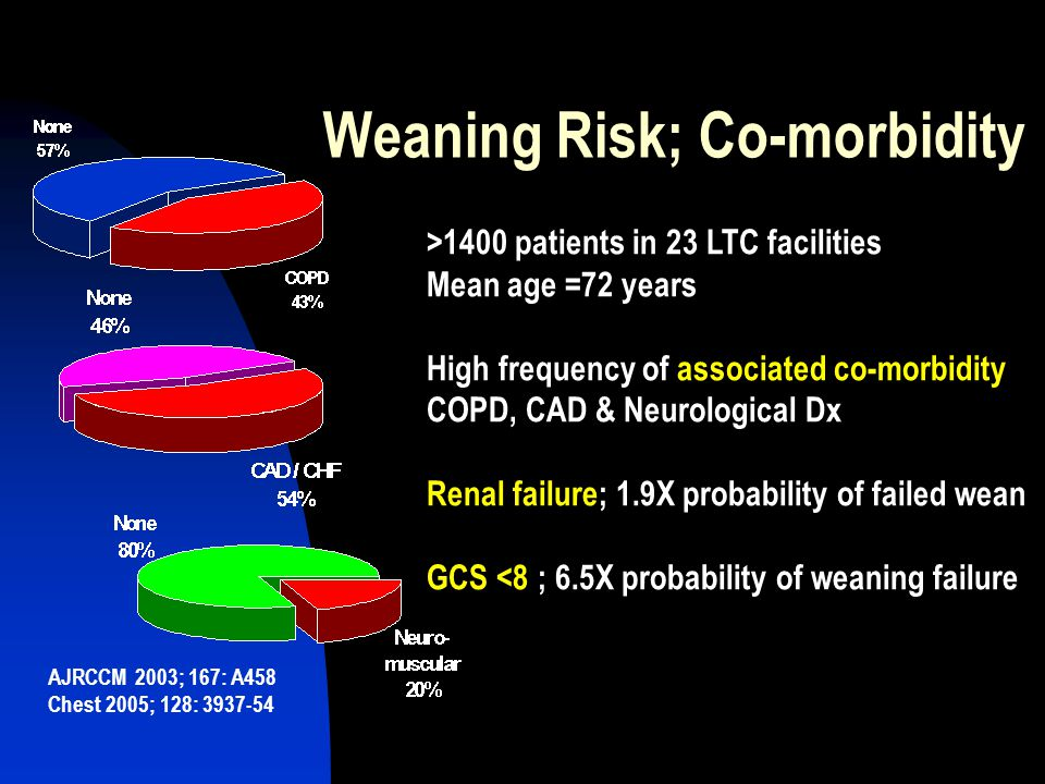 Weaning Risk; Co-morbidity AJRCCM 2003; 167: A458 Chest 2005; 128: 3937-54 >1400 patients in 23 LTC facilities Mean age =72 years High frequency of associated co-morbidity COPD, CAD & Neurological Dx Renal failure; 1.9X probability of failed wean GCS <8 ; 6.5X probability of weaning failure