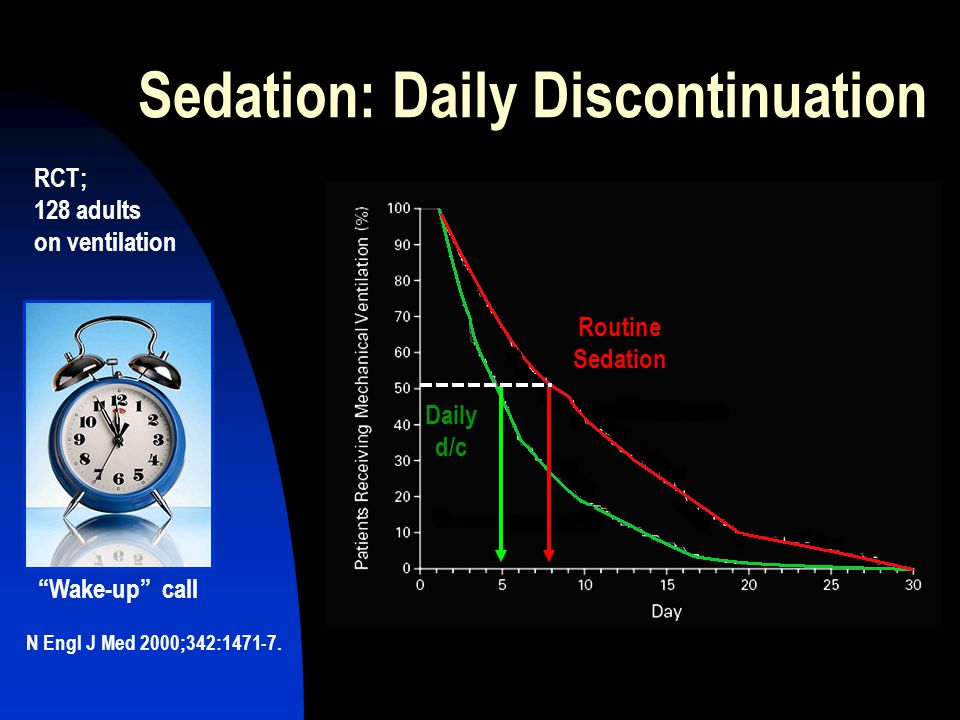 Sedation: Daily Discontinuation Routine Sedation Daily d/c RCT; 128 adults on ventilation N Engl J Med 2000;342:1471-7.