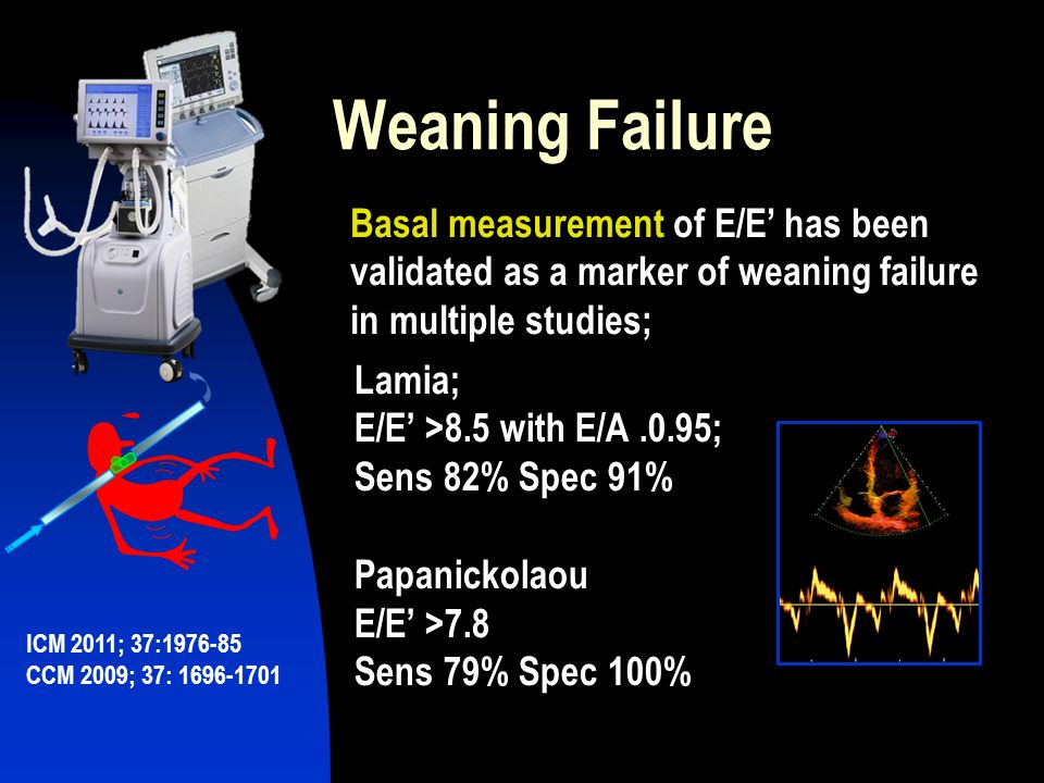 Weaning Failure Basal measurement of E/E' has been validated as a marker of weaning failure in multiple studies; Lamia; E/E' >8.5 with E/A.0.95; Sens 82% Spec 91% Papanickolaou E/E' >7.8 Sens 79% Spec 100% ICM 2011; 37:1976-85 CCM 2009; 37: 1696-1701