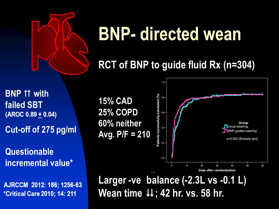 BNP- directed wean RCT of BNP to guide fluid Rx (n=304) 15% CAD 25% COPD 60% neither Avg.