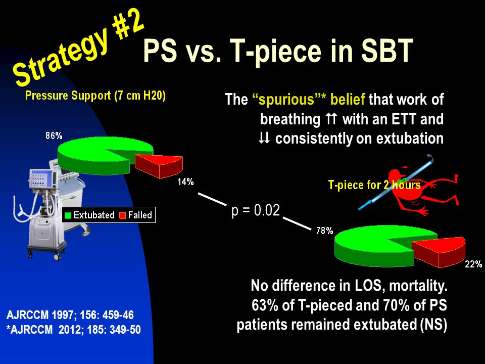 """PS vs. T-piece in SBT p = 0.02 The """"spurious""""* belief that work of breathing with an ETT and  consistently on extubation No difference in LOS, mortal"""