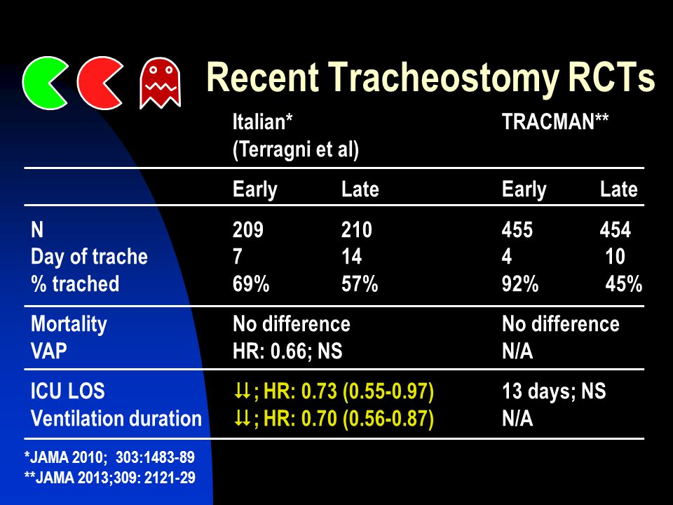 Recent Tracheostomy RCTs *JAMA 2010; 303:1483-89 **JAMA 2013;309: 2121-29 Italian* TRACMAN** (Terragni et al) Early LateEarly Late N209 210455 454 Day of trache7 144 10 % trached69% 57% 92% 45% MortalityNo differenceNo difference VAPHR: 0.66; NSN/A ICU LOS  ; HR: 0.73 (0.55-0.97)13 days; NS Ventilation duration  ; HR: 0.70 (0.56-0.87)N/A