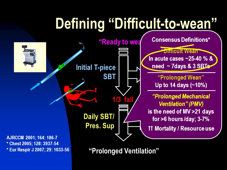 Defining Difficult-to-wean Ready to wean 2/3 extubated (15% reintubation) Initial T-piece SBT 1/3 fail Daily SBT/ Pres.
