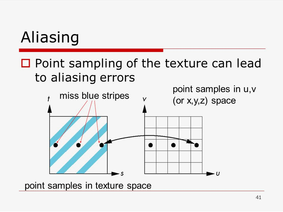 Aliasing  Point sampling of the texture can lead to aliasing errors point samples in u,v (or x,y,z) space point samples in texture space miss blue stripes 41