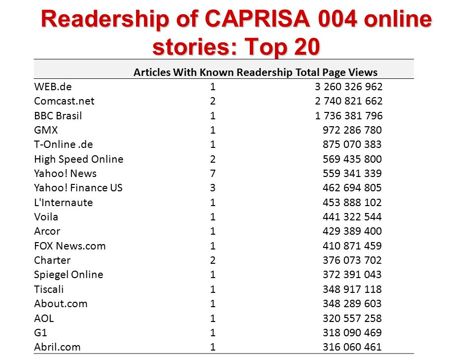 Readership of CAPRISA 004 online stories: Top 20 Articles With Known Readership Total Page Views WEB.de1 3 260 326 962 Comcast.net2 2 740 821 662 BBC Brasil1 1 736 381 796 GMX1 972 286 780 T-Online.de1 875 070 383 High Speed Online2 569 435 800 Yahoo.