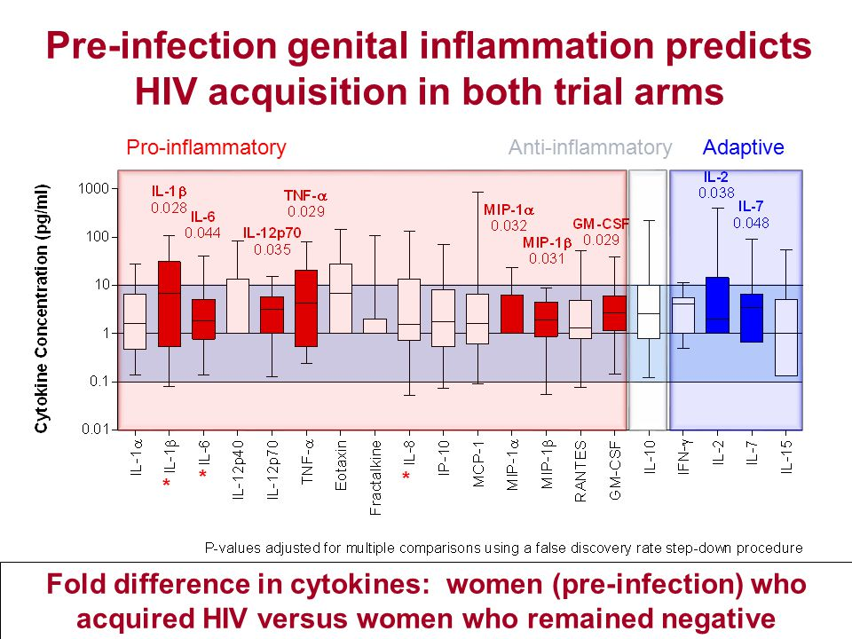Pro-inflammatoryAnti-inflammatoryAdaptive Pre-infection genital inflammation predicts HIV acquisition in both trial arms * * * Fold difference in cytokines: women (pre-infection) who acquired HIV versus women who remained negative