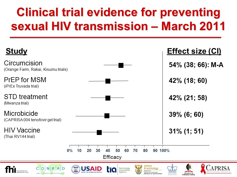 Study Effect size (CI) STD treatment (Mwanza trial) 42% (21; 58) Circumcision (Orange Farm, Rakai, Kisumu trials) 54% (38; 66): M-A HIV Vaccine (Thai RV144 trial) 31% (1; 51) Efficacy 0% 10 20 30 40 50 60 70 80 90 100% 39% (6; 60) Microbicide (CAPRISA 004 tenofovir gel trial) PrEP for MSM (iPrEx Truvada trial) 42% (18; 60) Clinical trial evidence for preventing sexual HIV transmission – March 2011