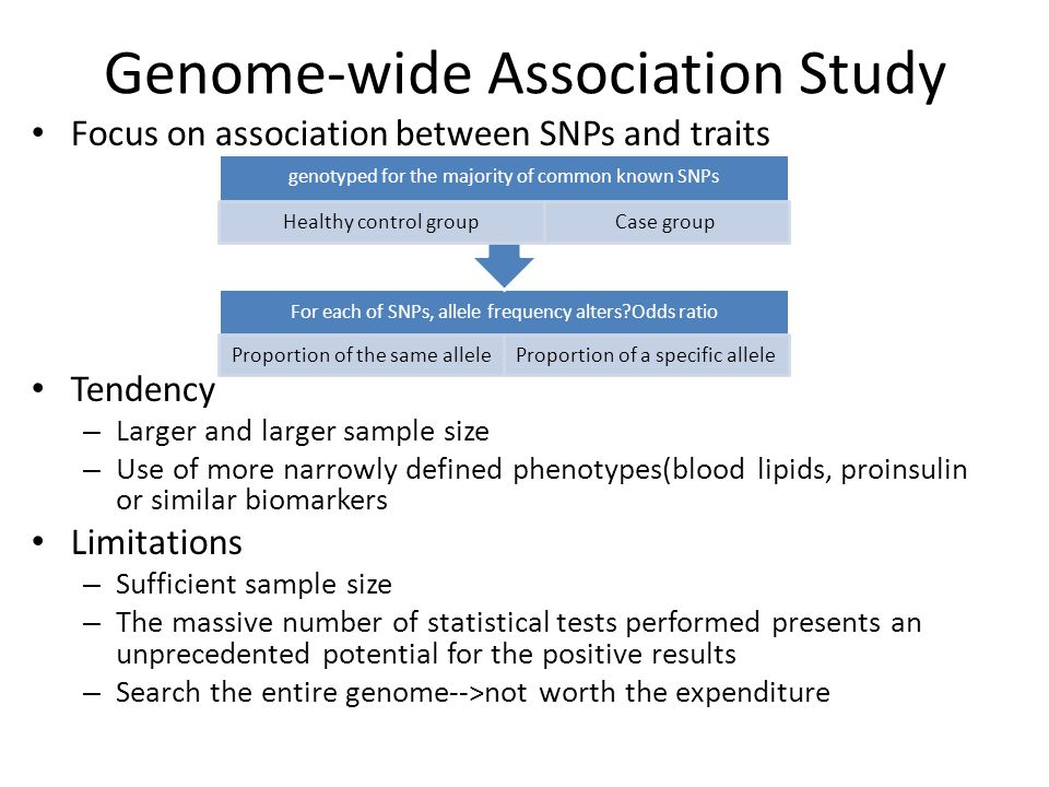 Advantage of Exome Sequecing Whole genome sequencing – Redundant raw data(6 Gb in each human diploid genome ) Exome sequecing(targeted exome capture) – Exons are short and 180,000 exons constitute 1% of the human genome – The goal is to identify the functional variation that is responsible for both mendelian and common diseases