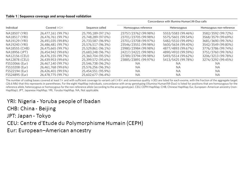 YRI: Nigeria - Yoruba people of Ibadan CHB: China - Beijing JPT: Japan - Tokyo CEU: Centre d Etude du Polymorphisme Humain (CEPH) Eur: European–American ancestry