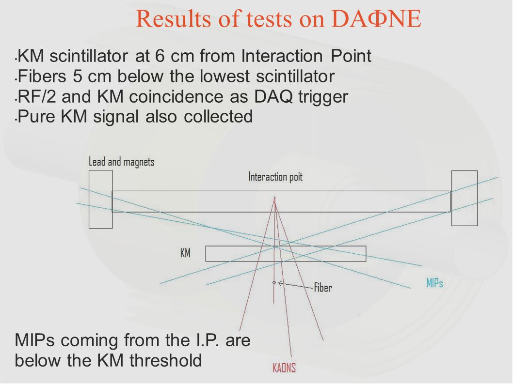 MIPs coming from the I.P. are below the KM threshold KM scintillator at 6 cm from Interaction Point Fibers 5 cm below the lowest scintillator RF/2 and