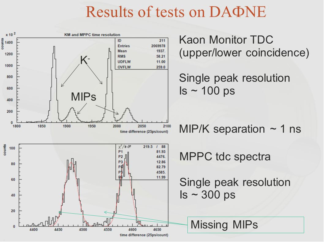Kaon Monitor TDC (upper/lower coincidence) Single peak resolution Is ~ 100 ps MIP/K separation ~ 1 ns MPPC tdc spectra Single peak resolution Is ~ 300