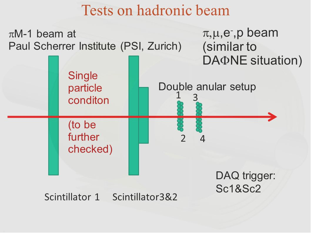 Single particle conditon (to be further checked) Scintillator 1Scintillator3&2 1 2 4 3 Tests on hadronic beam  M-1 beam at Paul Scherrer Institute (P