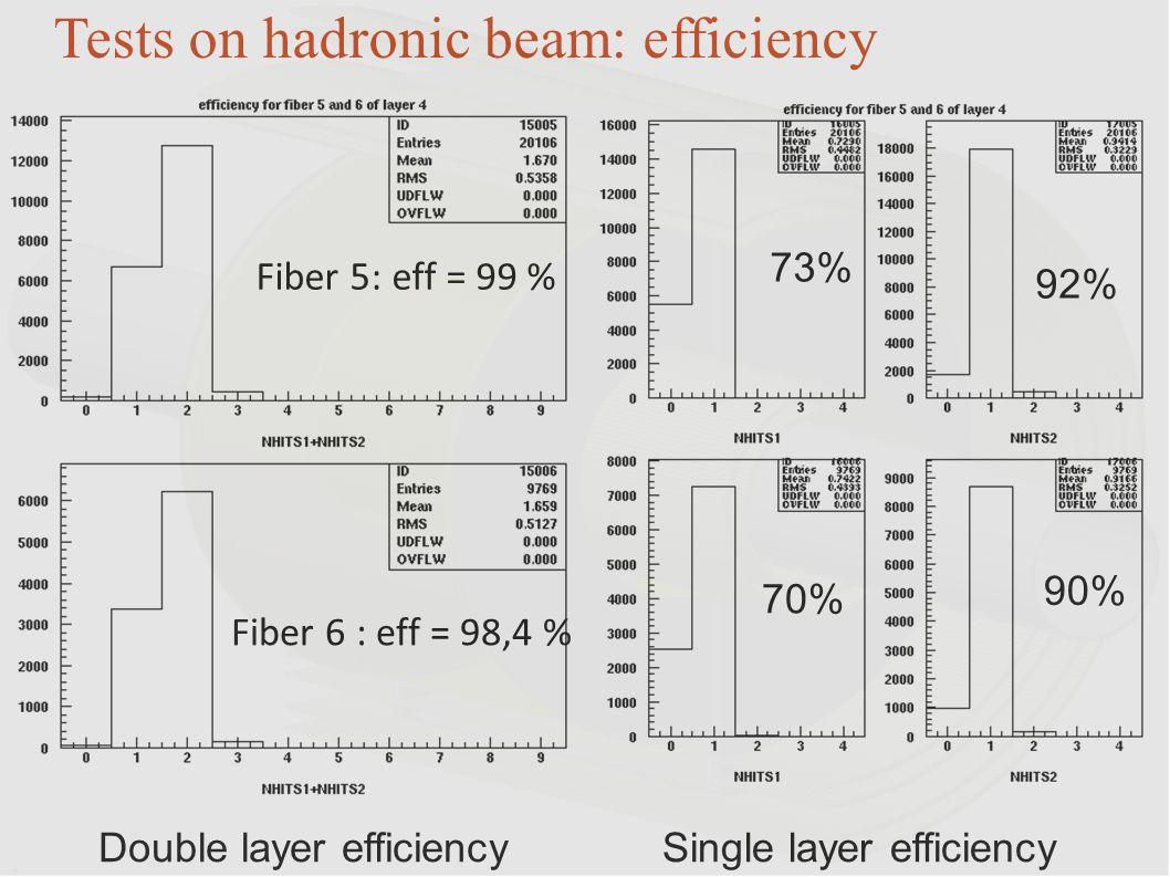 Single layer efficiencyDouble layer efficiency Tests on hadronic beam: efficiency Fiber 5: eff = 99 % Fiber 6 : eff = 98,4 % 73% 92% 70% 90%