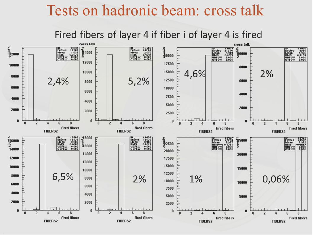 2,4%5,2% 6,5% 2% 4,6%2% 1%0,06% Fired fibers of layer 4 if fiber i of layer 4 is fired Tests on hadronic beam: cross talk
