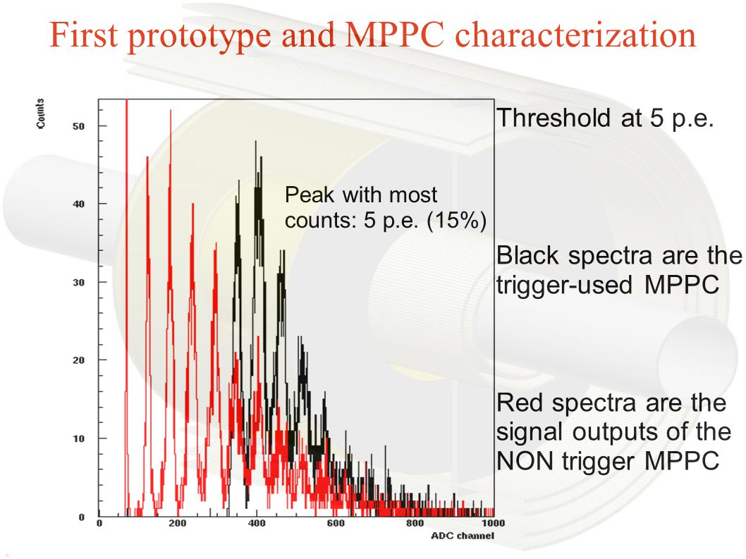 First prototype and MPPC characterization Black spectra are the trigger-used MPPC Red spectra are the signal outputs of the NON trigger MPPC Peak with