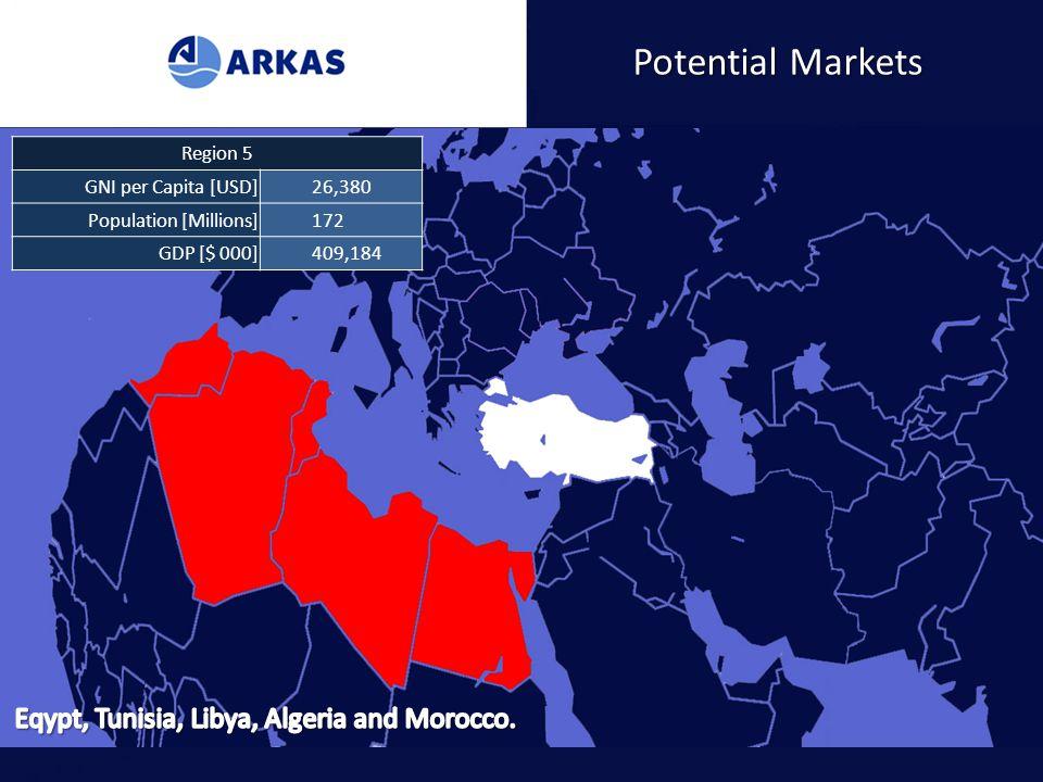 Potential Markets Region 1 GNI per Capita [USD]32,620 Population [Millions]85 GDP [$ 000]554,249 Region 2 GNI per Capita [USD]33,670 Population [Milli