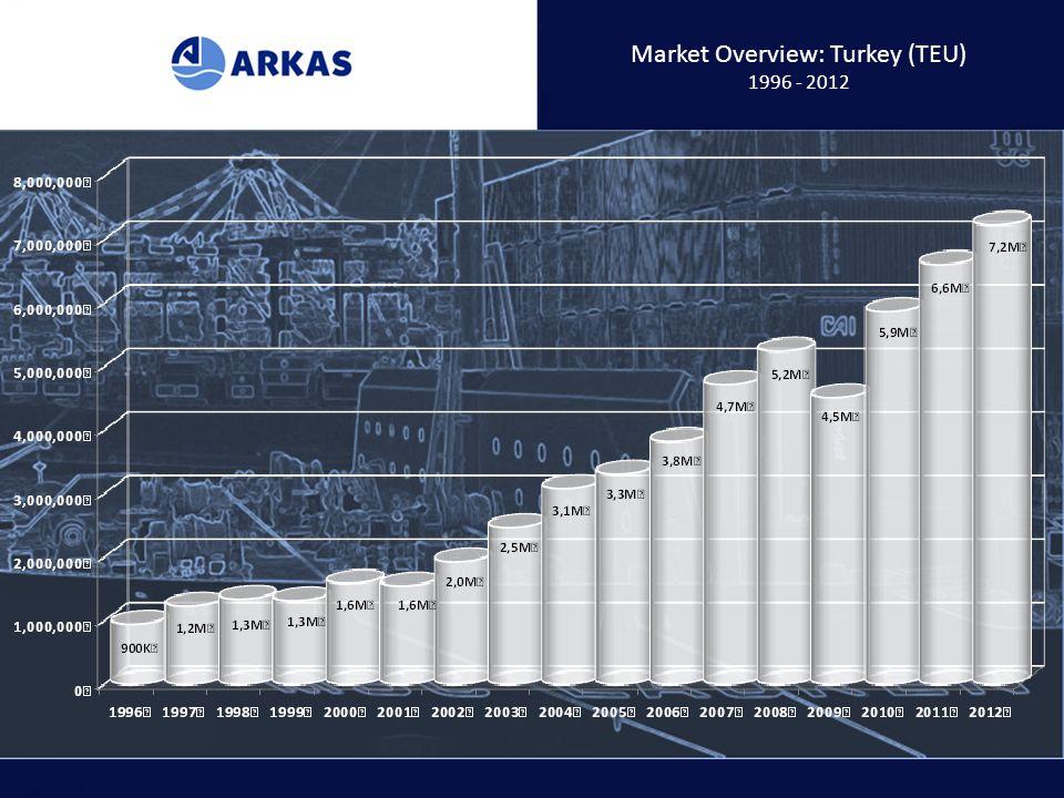 Market Overview: Turkey (TEU) 1996 - 2012