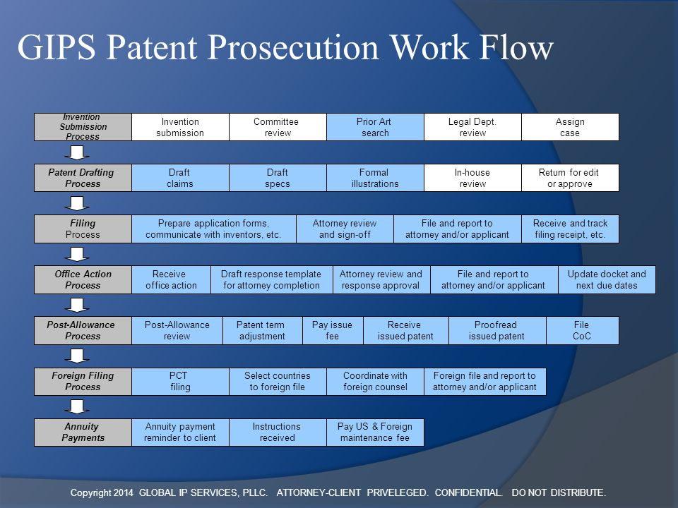 Copyright 2014 GLOBAL IP SERVICES, PLLC. ATTORNEY-CLIENT PRIVELEGED. CONFIDENTIAL. DO NOT DISTRIBUTE. GIPS Patent Prosecution Work Flow Invention Subm
