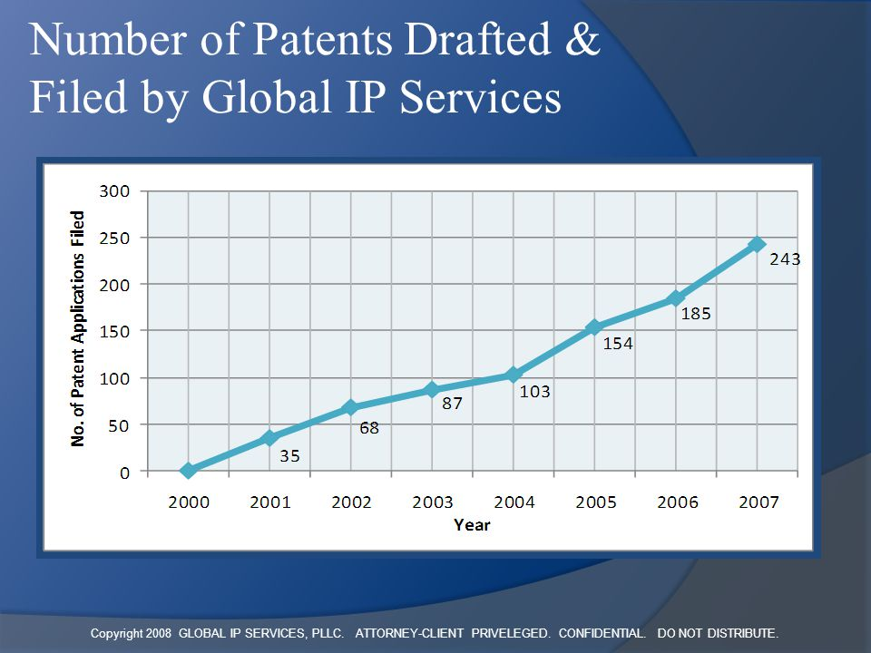 Copyright 2008 GLOBAL IP SERVICES, PLLC. ATTORNEY-CLIENT PRIVELEGED. CONFIDENTIAL. DO NOT DISTRIBUTE. Number of Patents Drafted & Filed by Global IP S