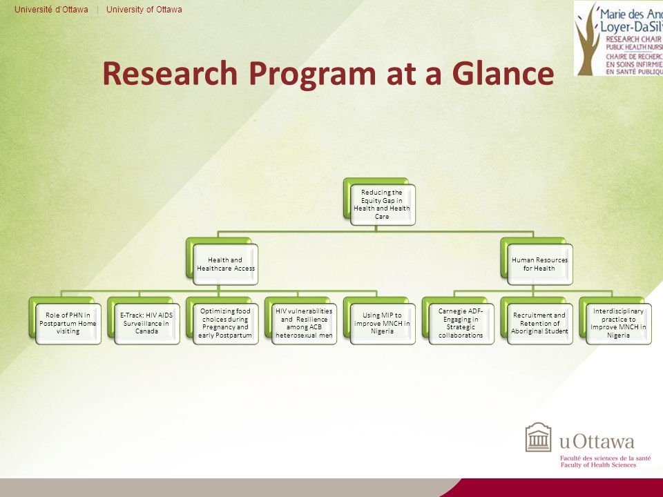 Research Program at a Glance Université d'Ottawa | University of Ottawa Reducing the Equity Gap in Health and Health Care Health and Healthcare Access Role of PHN in Postpartum Home visiting E-Track: HIV AIDS Surveillance in Canada Optimizing food choices during Pregnancy and early Postpartum HIV vulnerabilities and Resilience among ACB heterosexual men Using MIP to improve MNCH in Nigeria Human Resources for Health Carnegie ADF- Engaging in Strategic collaborations Recruitment and Retention of Aboriginal Student Interdisciplinary practice to Improve MNCH in Nigeria