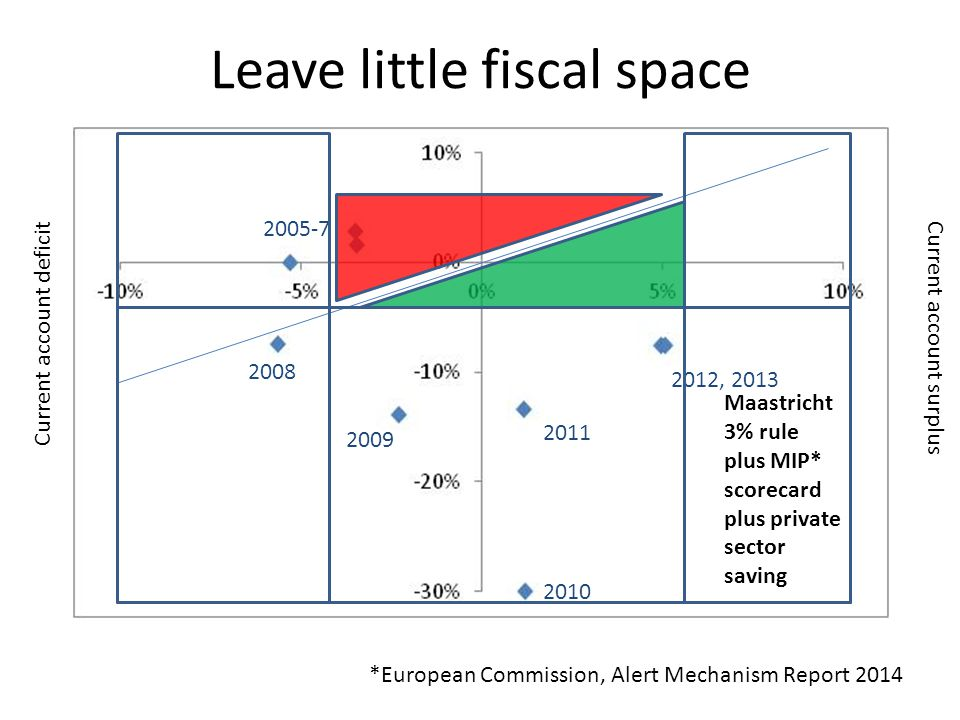 Current account surplus Current account deficit 2010 2012, 2013 2011 2009 2008 2005-7 Maastricht 3% rule plus MIP* scorecard plus private sector savin