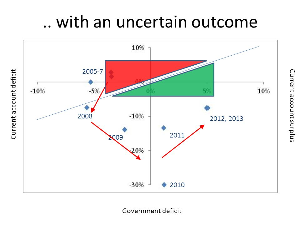 Government deficit Current account surplus Current account deficit 2010 2012, 2013 2011 2009 2008 2005-7.. with an uncertain outcome