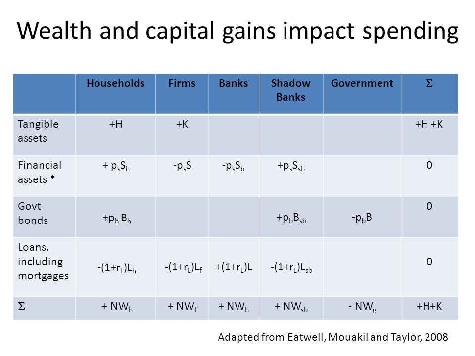 Wealth and capital gains impact spending HouseholdsFirmsBanksShadow Banks Government  Tangible assets +H+K+H +K Financial assets * + p s S h -p s S-p s S b +p s S sb 0 Govt bonds +p b B h +p b B sb -pbB-pbB 0 Loans, including mortgages -(1+r L )L h -(1+r L )L f +(1+r L )L-(1+r L )L sb 0  + NW h + NW f + NW b + NW sb - NW g +H+K Adapted from Eatwell, Mouakil and Taylor, 2008