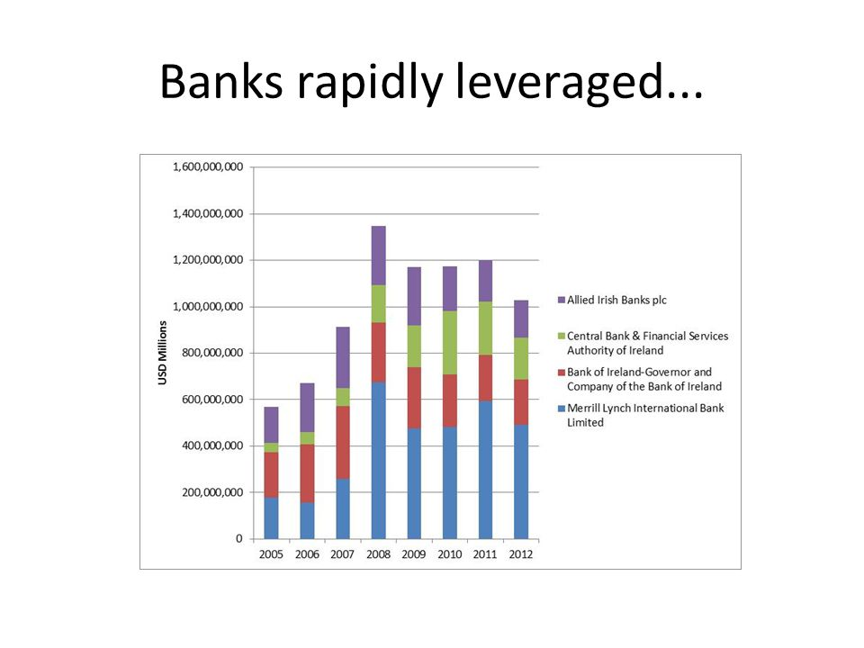 Banks rapidly leveraged...