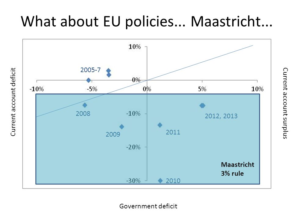 Government deficit Current account surplus Current account deficit 2010 2012, 2013 2011 2009 2008 2005-7 Maastricht 3% rule What about EU policies...