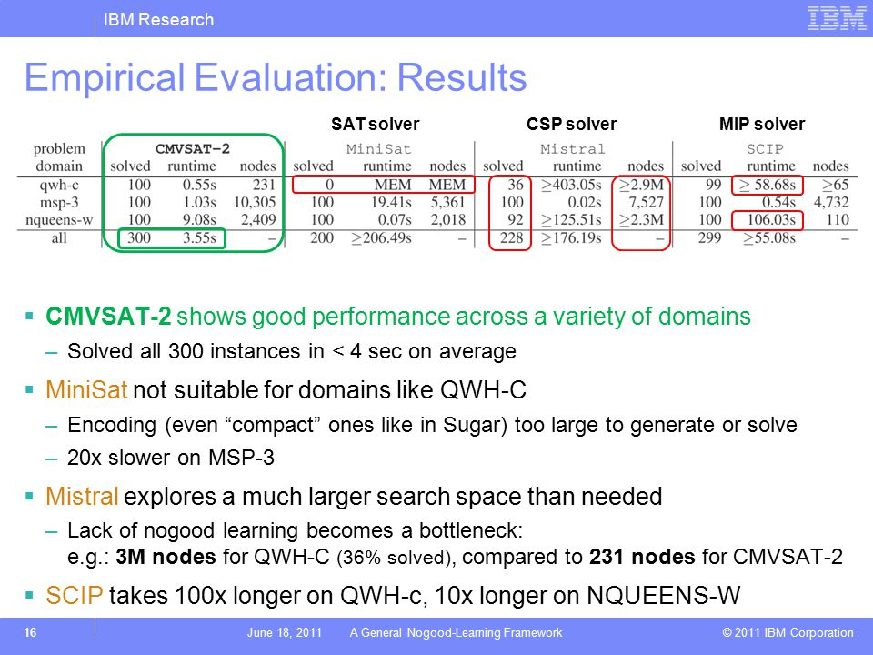 IBM Research © 2011 IBM Corporation Empirical Evaluation: Results  CMVSAT-2 shows good performance across a variety of domains –Solved all 300 instances in < 4 sec on average  MiniSat not suitable for domains like QWH-C –Encoding (even compact ones like in Sugar) too large to generate or solve –20x slower on MSP-3  Mistral explores a much larger search space than needed –Lack of nogood learning becomes a bottleneck: e.g.: 3M nodes for QWH-C (36% solved), compared to 231 nodes for CMVSAT-2  SCIP takes 100x longer on QWH-c, 10x longer on NQUEENS-W 16June 18, 2011 A General Nogood-Learning Framework SAT solverCSP solverMIP solver
