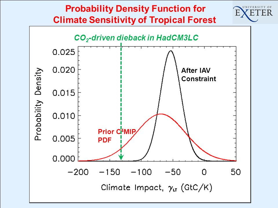 Probability Density Function for Climate Sensitivity of Tropical Forest Prior C 4 MIP PDF After IAV Constraint CO 2 -driven dieback in HadCM3LC