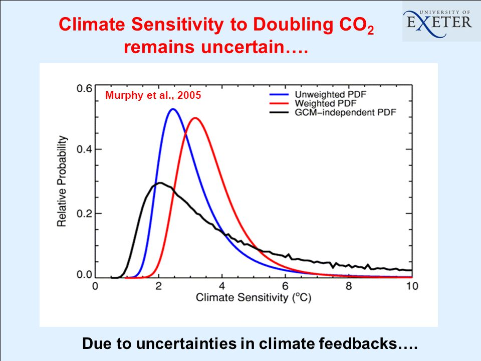 Climate Sensitivity to Doubling CO 2 remains uncertain….