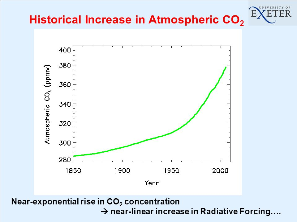 Historical Increase in Atmospheric CO 2 Near-exponential rise in CO 2 concentration  near-linear increase in Radiative Forcing….