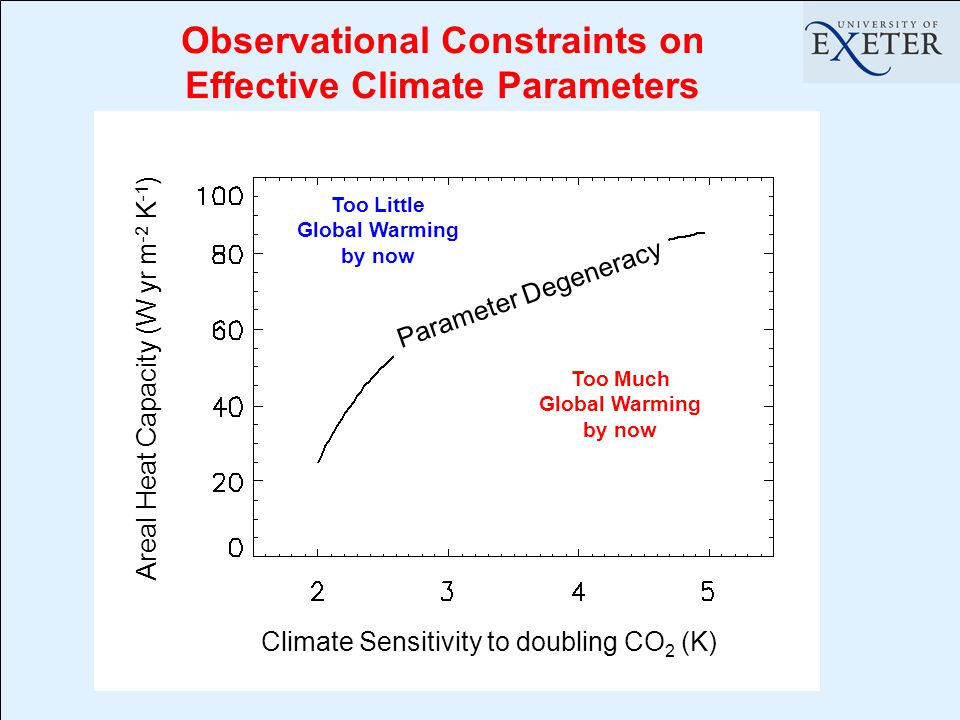 Too Much Global Warming by now Too Little Global Warming by now Observational Constraints on Effective Climate Parameters Areal Heat Capacity (W yr m -2 K -1 ) Climate Sensitivity to doubling CO 2 (K) Parameter Degeneracy