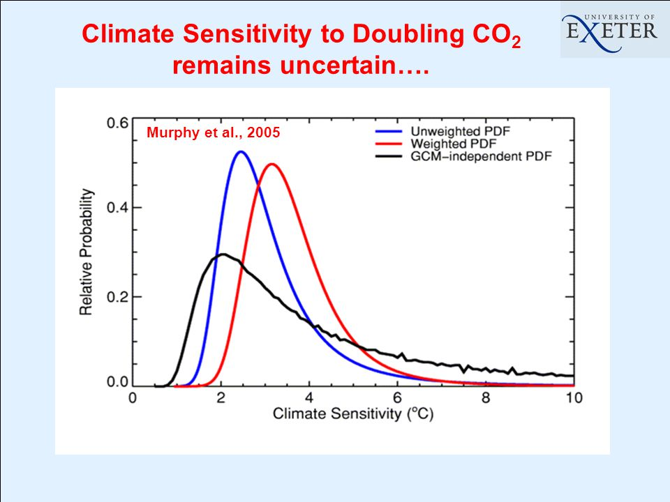 Climate Sensitivity to Doubling CO 2 remains uncertain…. Murphy et al., 2005