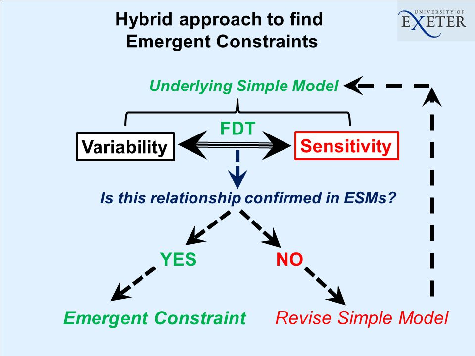 Variability Sensitivity Underlying Simple Model Is this relationship confirmed in ESMs.