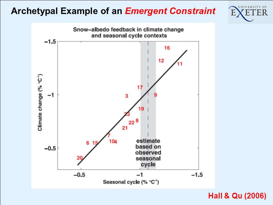 Archetypal Example of an Emergent Constraint Hall & Qu (2006)