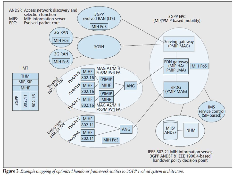3GPP EVOLVED SYSTEM ARCHITECTURE 11