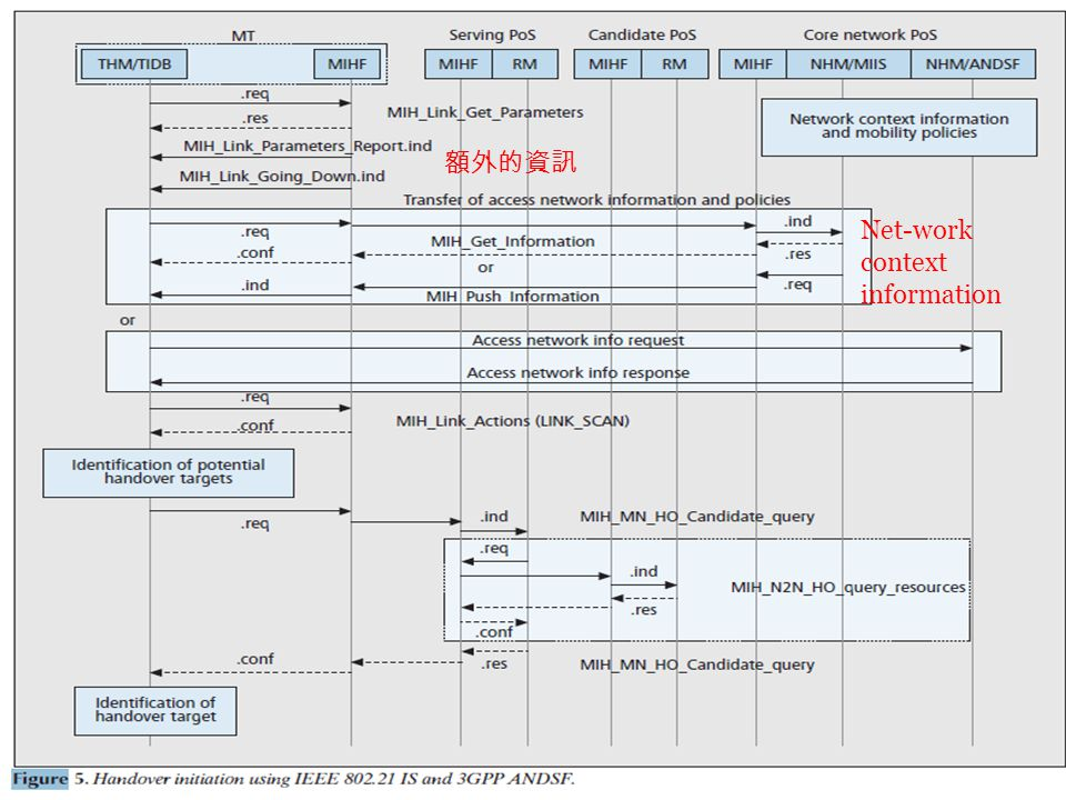 14 額外的資訊 Net-work context information