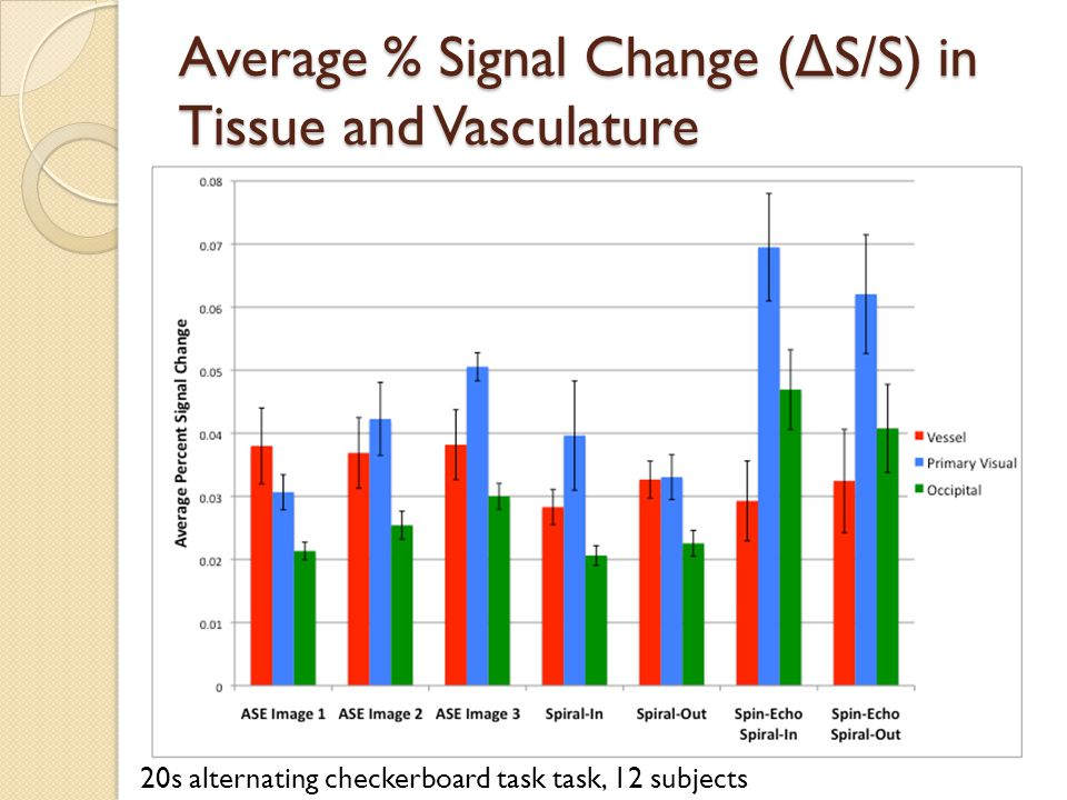 Average % Signal Change ( Δ S/S) in Tissue and Vasculature 20s alternating checkerboard task task, 12 subjects