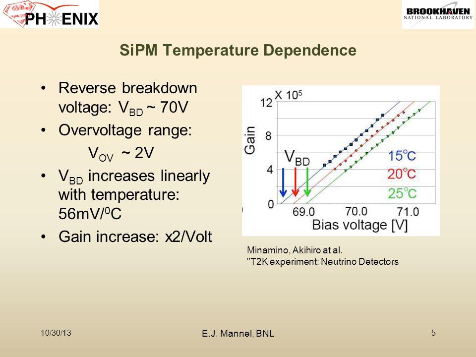 SiPM Temperature Dependence Reverse breakdown voltage: V BD ~ 70V Overvoltage range: V OV ~ 2V V BD increases linearly with temperature: 56mV/ 0 C Gain increase: x2/Volt 10/30/135 Minamino, Akihiro at al.