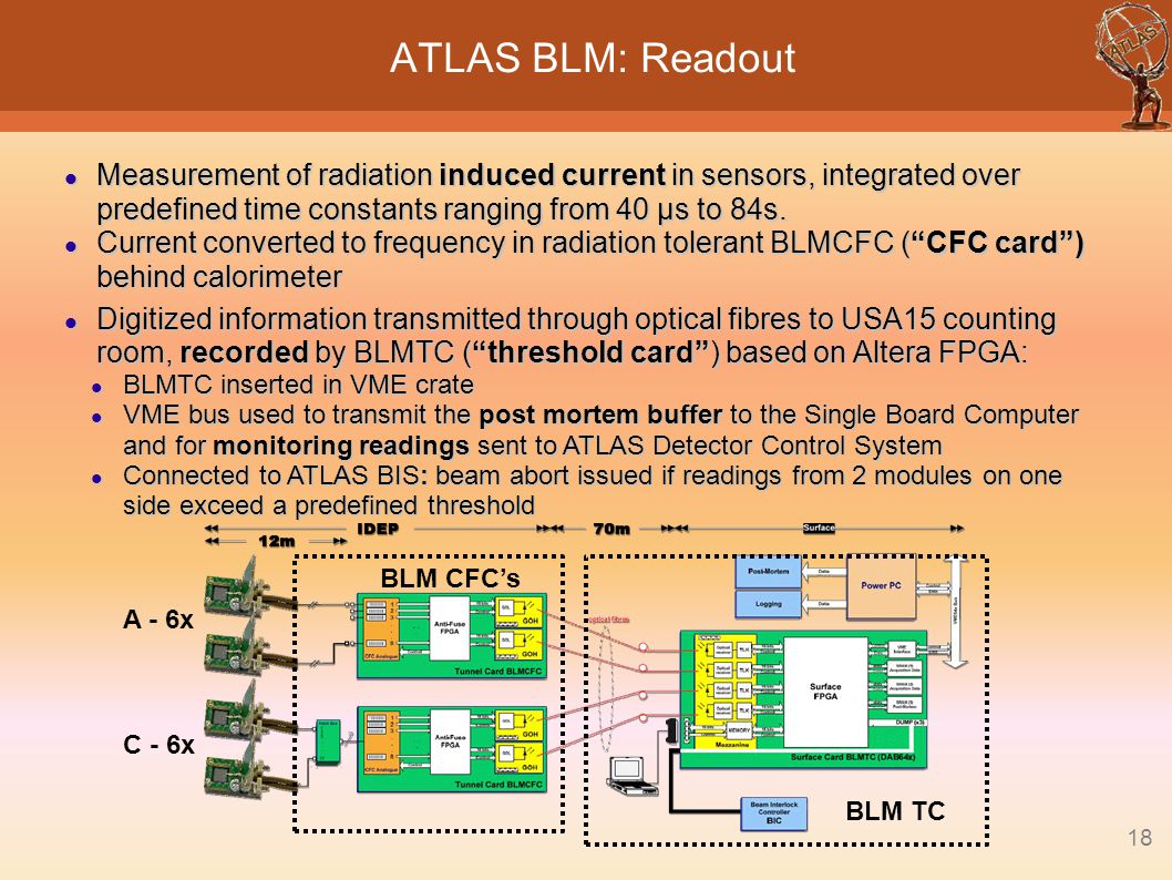 18 ATLAS BLM: Readout Measurement of radiation induced current in sensors, integrated over predefined time constants ranging from 40 μs to 84s. Measur
