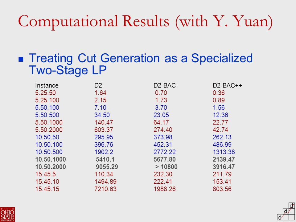 Treating Cut Generation as a Specialized Two-Stage LP Computational Results (with Y.