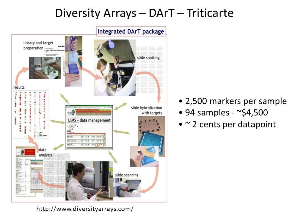 Diversity Arrays – DArT – Triticarte http://www.diversityarrays.com/ 2,500 markers per sample 94 samples - ~$4,500 ~ 2 cents per datapoint