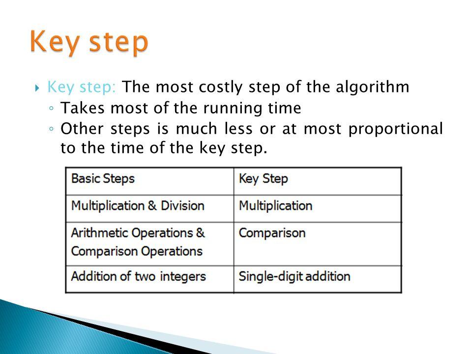 What is Algorithm ??